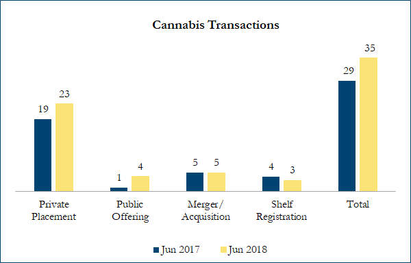 Cannabis Transactions - June 2018 vs June 2017