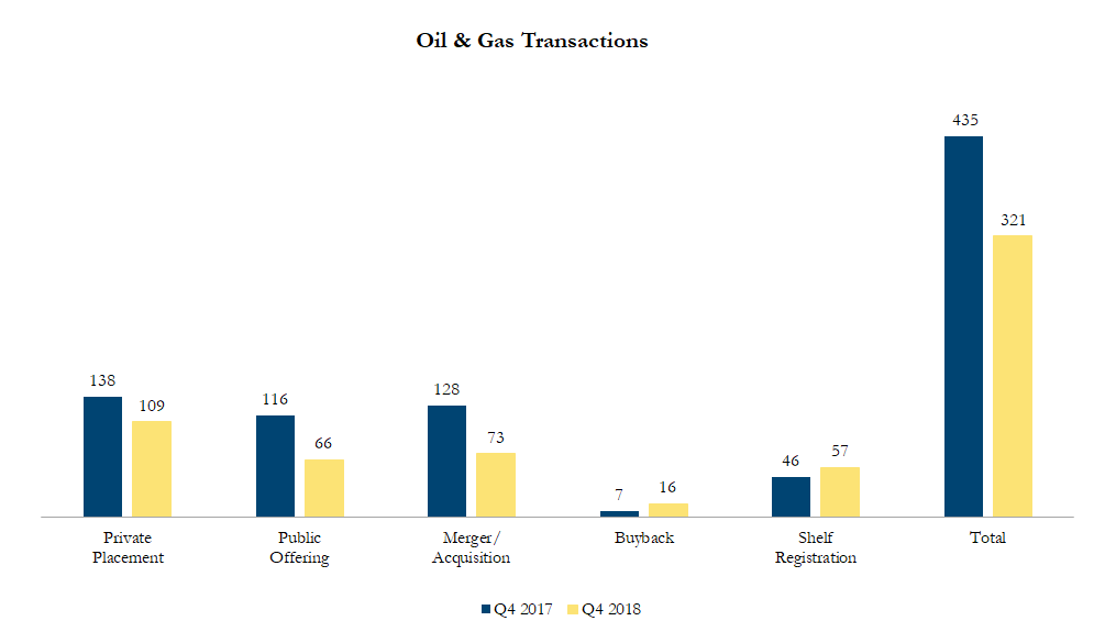 North American Oil & Gas Transactions - Q3 2018