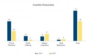 Jan 2019 Cannabis Transactions