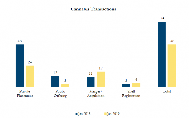 Jan 2019 Cannabis Transactions