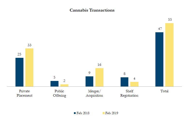 February 2019 Cannabis Transactions