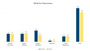 Q32019 Oil & Gas Transactions