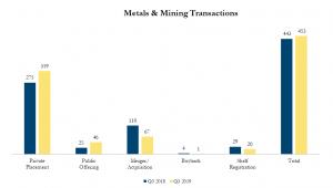 Q3 2019 Metals & Mining Transactions